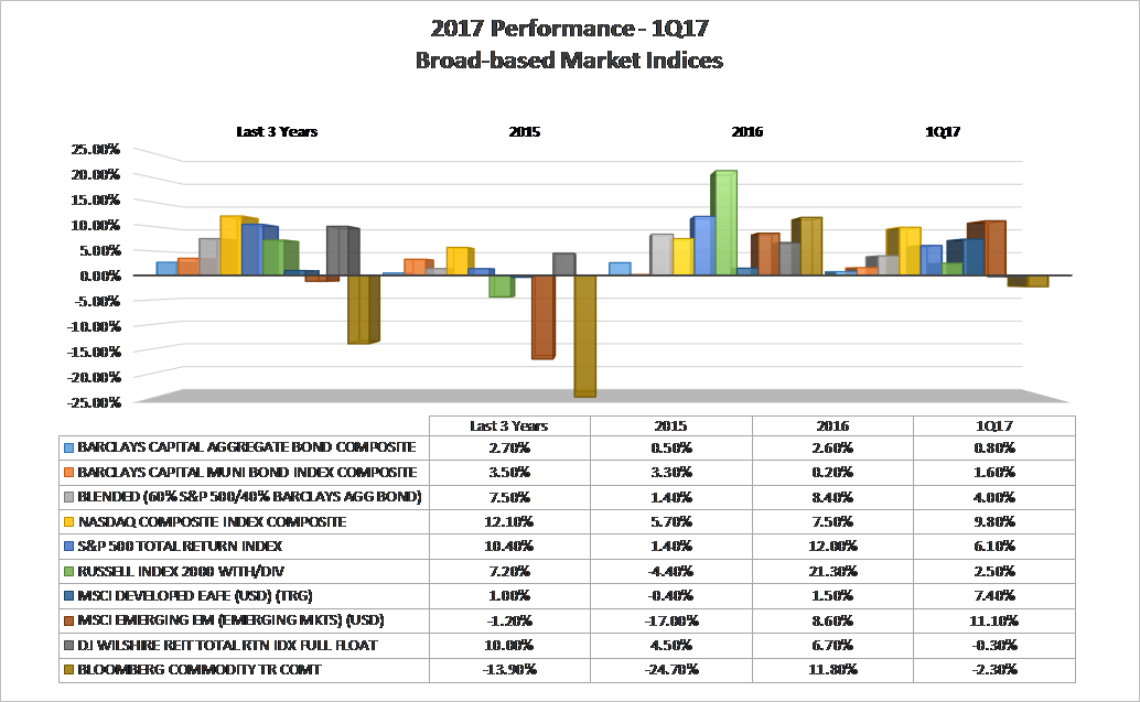 1Q17 Performance-Broad-based Market Indices