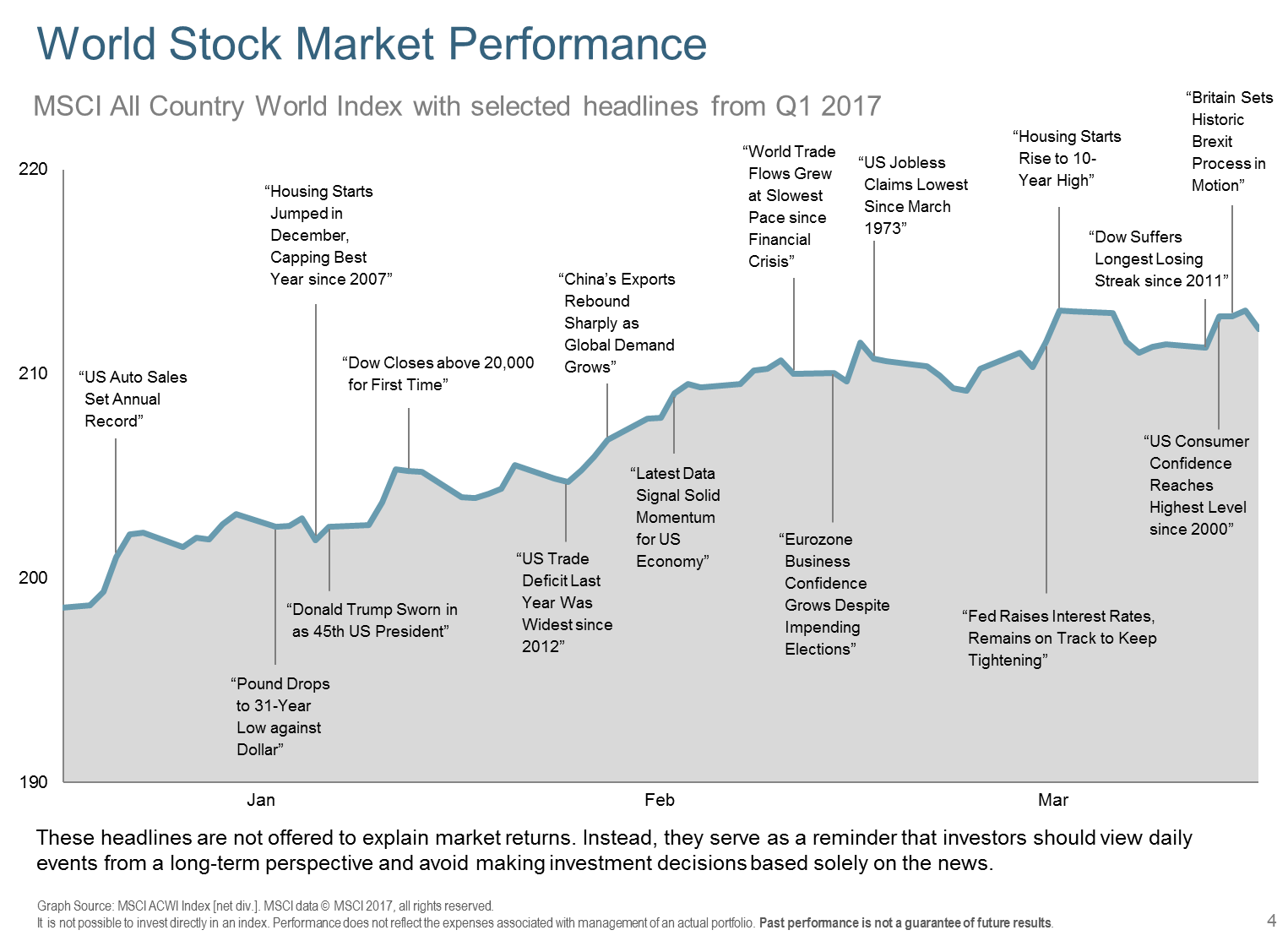 DFA 1Q17-World Stk Mkt Perf & headlines
