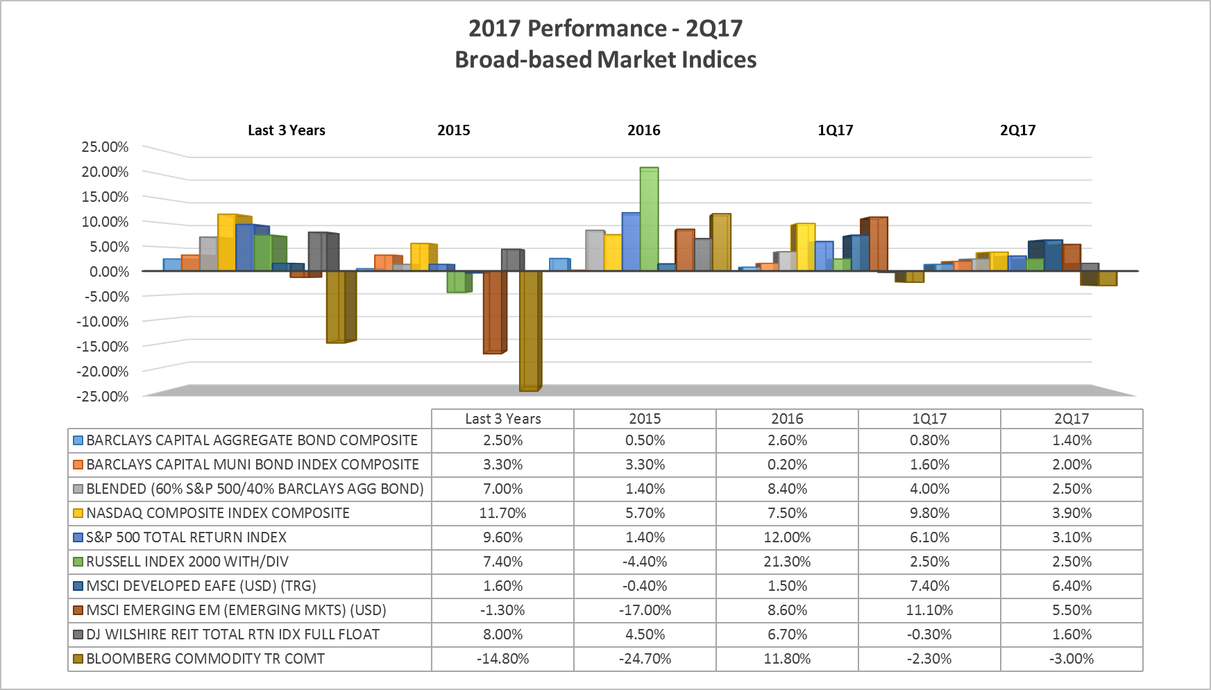 2Q17 Performance-Broad-based Market Indices