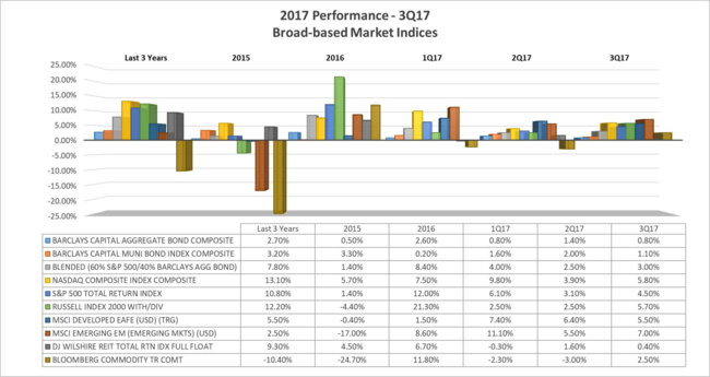 3Q17 Performance-Broad-based Market Indices _PDF_