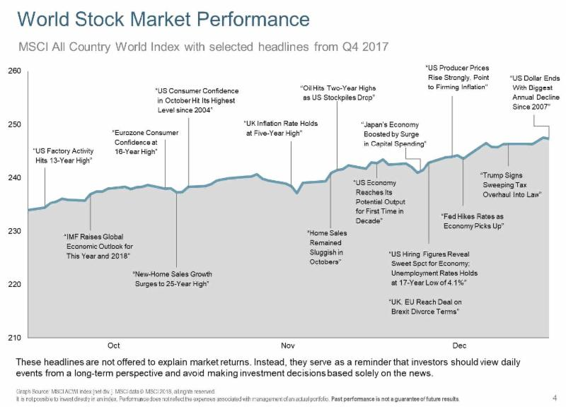 DFA 4Q17-World Stk Mkt Perf headlines